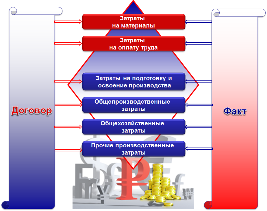 СПРУТ-ТП-Нормирование, СПРУТ-ОКП, SprutCAM Автоматизация подготовки и управления производства