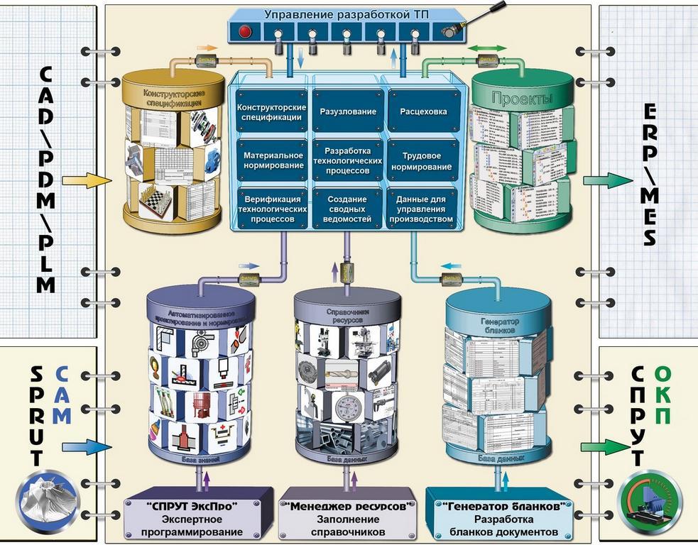 СПРУТ-ТП-Нормирование Автоматизация технологических процессов