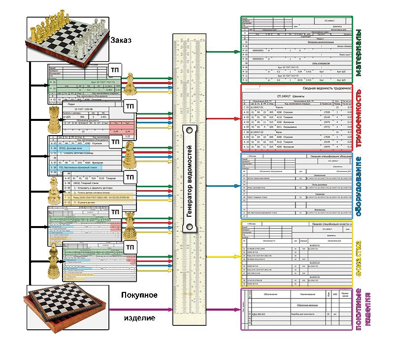 СПРУТ-ТП-Нормирование Сводная ведомость трудоемкости материалов оборудования оснастки