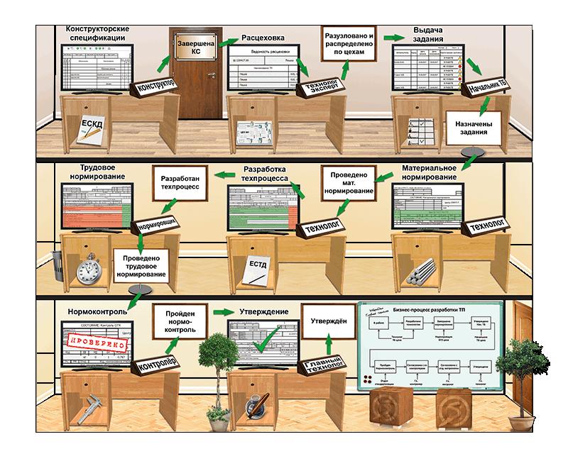 СПРУТ-ТП-Нормирование управление разработкой технологического процесса