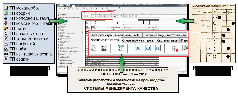 виды комплектность документов ОСТ ЕСТД