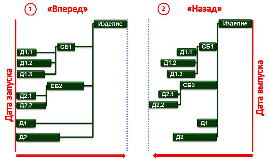 СПРУТ-ОКП Управление производством Планирование Диспетчеризация Склад Снабжение