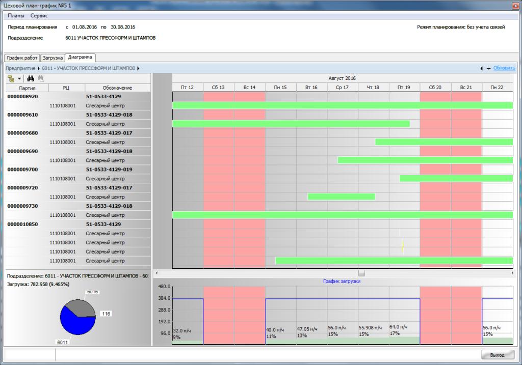 СПРУТ-ОКП Управление производством Планирование Диспетчеризация Склад СнабжениеЦеховой план-график