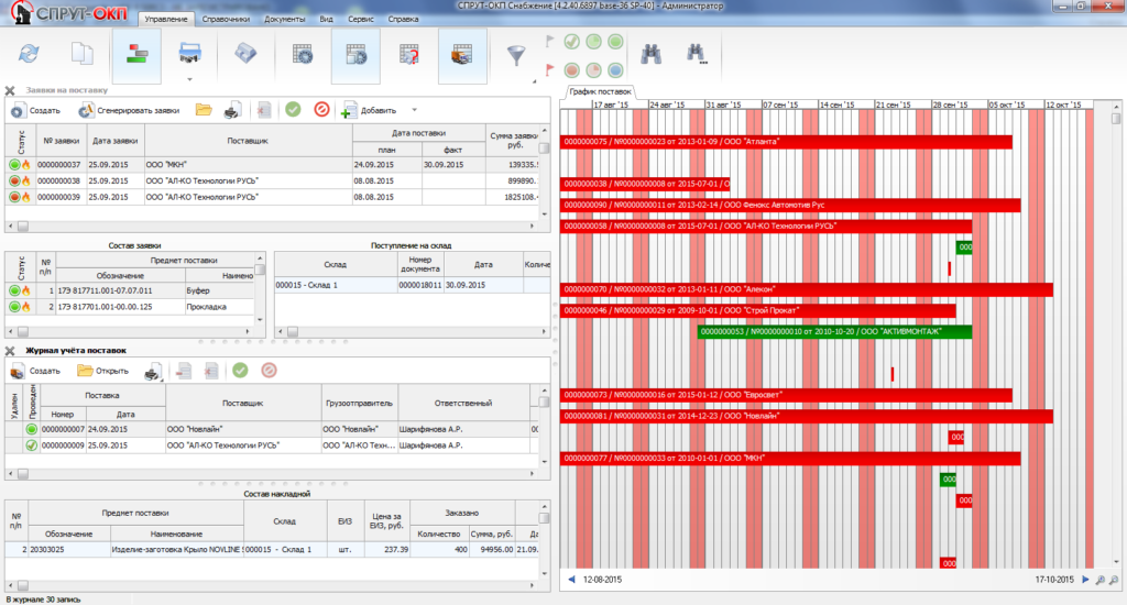 СПРУТ-ОКП Управление производством Планирование Диспетчеризация Склад СнабжениеПлан снабжения