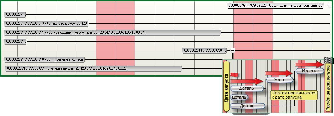 СПРУТ-ОКП планирование производства вперед