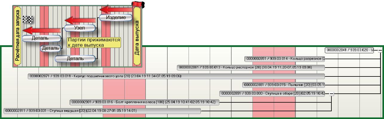 СПРУТ-ОКП планирование производства назад т даты договора