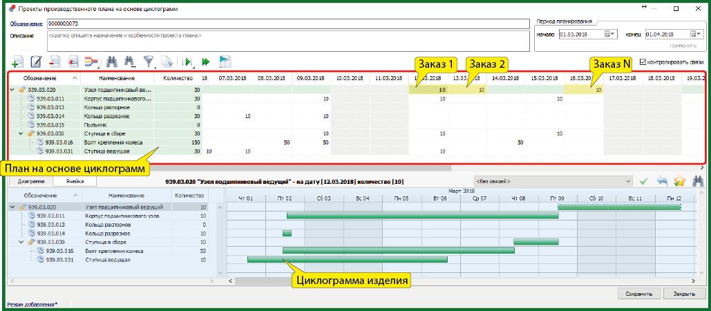 СПРУТ-ОКП планирование производства на основе циклограмм