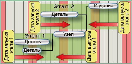 СПРУТ-ОКП планирование производства шаблоны