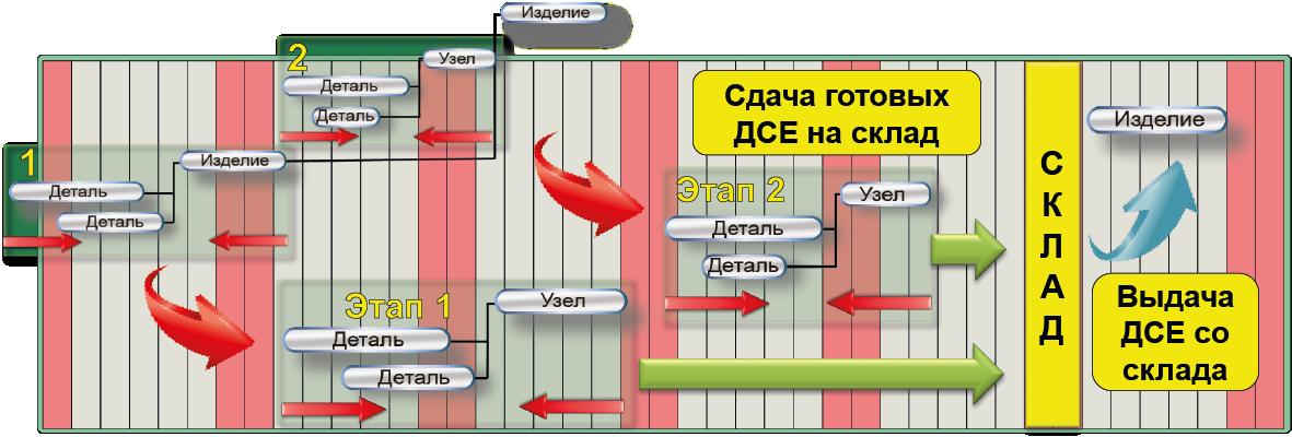 СПРУТ-ОКП планирование производства циклограммы