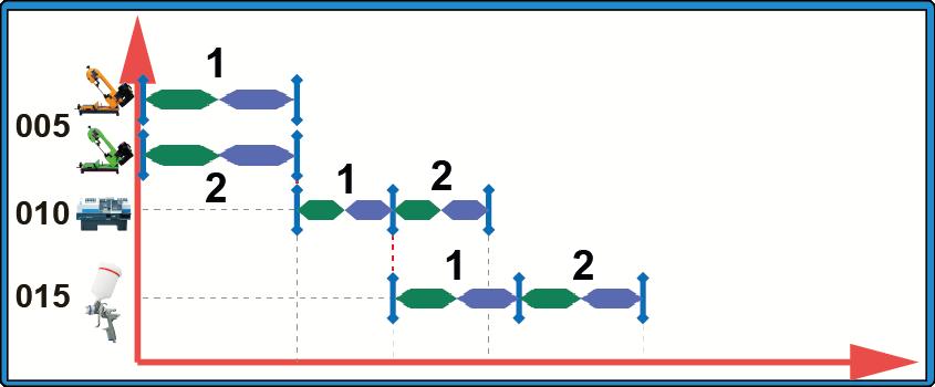 СПРУТ-ОКП планирование производства параллельные партии последовательно