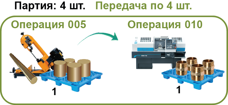 СПРУТ-ОКП планирование производства передачи партии 4 шт