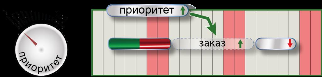 СПРУТ-ОКП планирование производства приоритеты 2