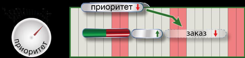 СПРУТ-ОКП планирование производства приоритеты