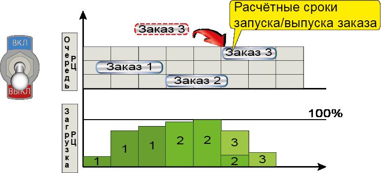 СПРУТ-ОКП планирование производства расчетные сроки запуска