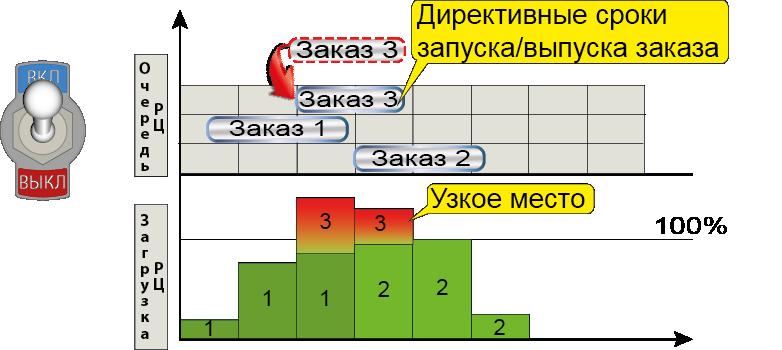 СПРУТ-ОКП планирование производства узкое место директива