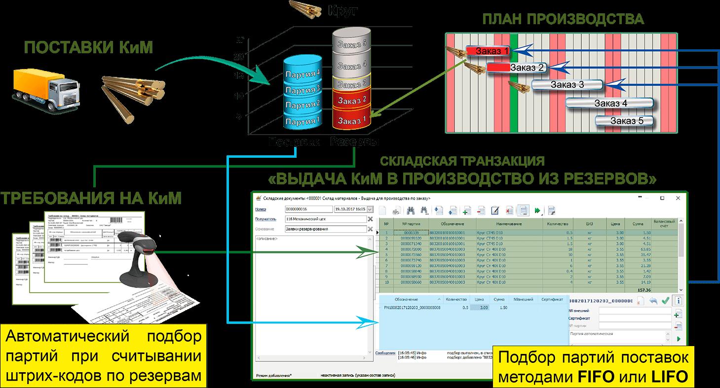 СПРУТ-ОКП планирование производства подбор партий по резервам