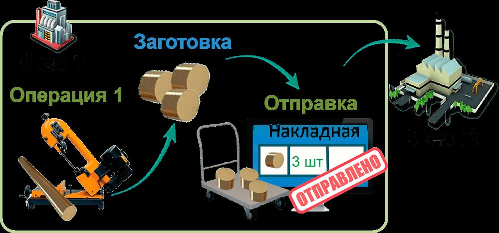СПРУТ-ОКП планирование производства путь заготоки