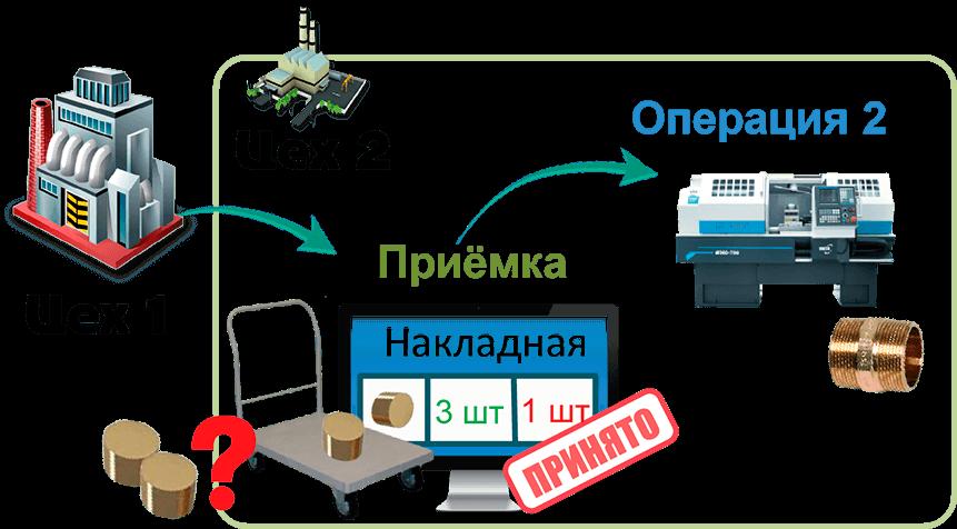 СПРУТ-ОКП планирование производства приемканакладкая передача