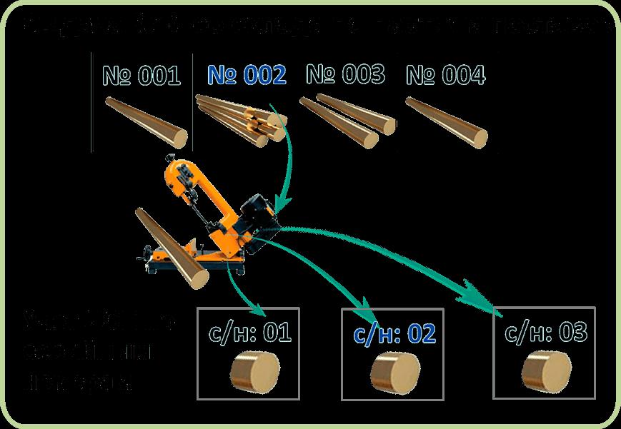СПРУТ-ОКП планирование производства выдача ким со склада