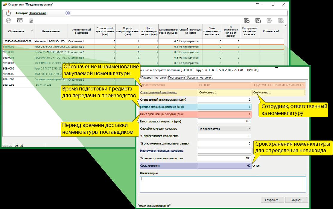 СПРУТ-ОКП планирование производства Снабжение сроки храниения
