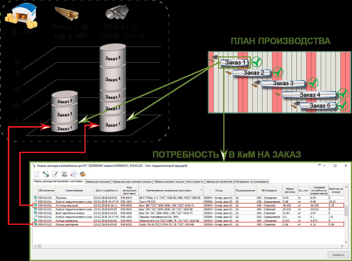СПРУТ-ОКП планирование производства Снабжение резервы по заказам