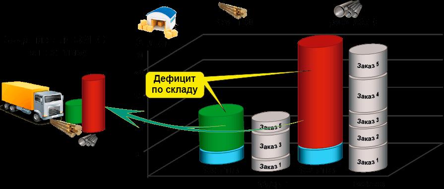 СПРУТ-ОКП планирование производства Снабжение задание омтс