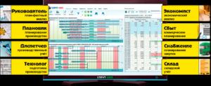 Система оперативно календарного планирования и диспетчирования диспетчеризации производства СПРУТ-ОКП