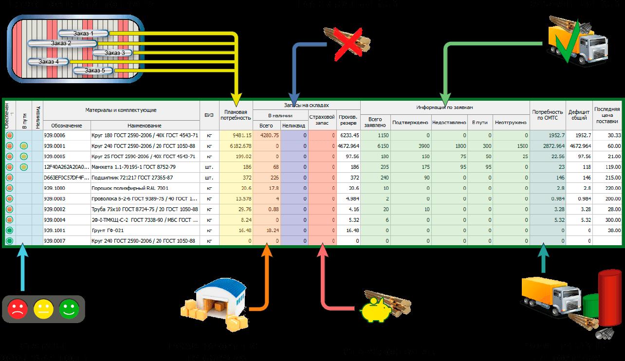 СПРУТ-ОКП планирование производства Снабжение статусы обеспеченности