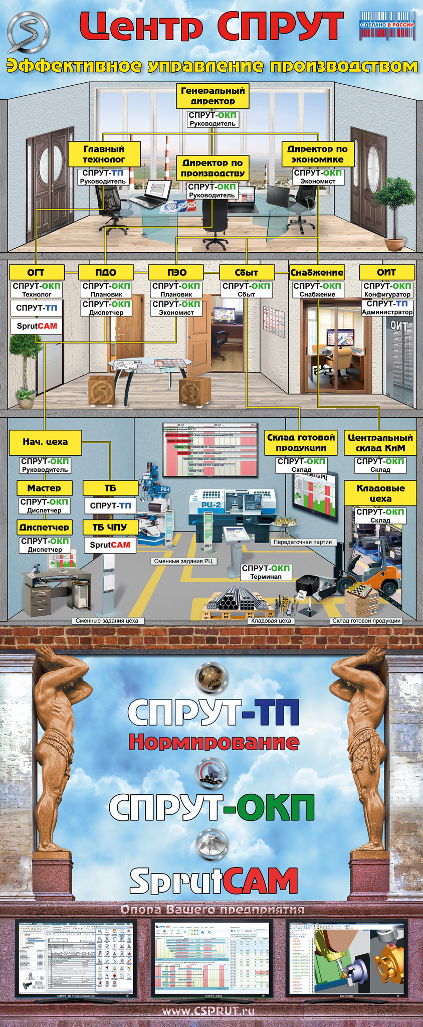 Центр СПРУТ - Эффективное управление производством