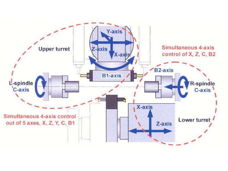 Характер движения рабочих органов токарно-фрезерного центра Nakamura SprutCAM