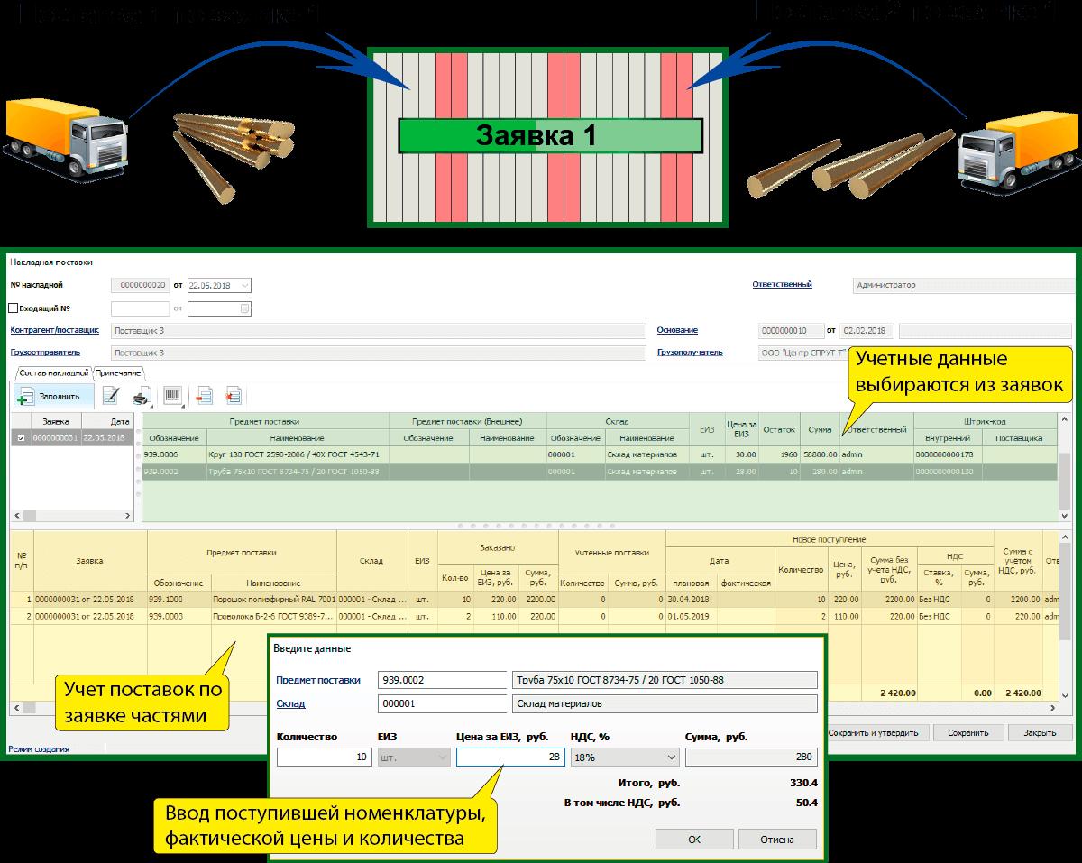 СПРУТ-ОКП планирование производства Снабжение учет поставок