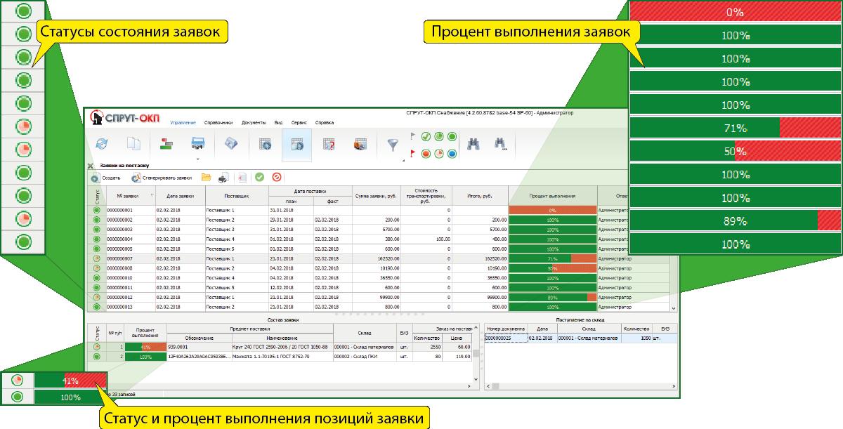 СПРУТ-ОКП планирование производства Снабжение статусы заявок