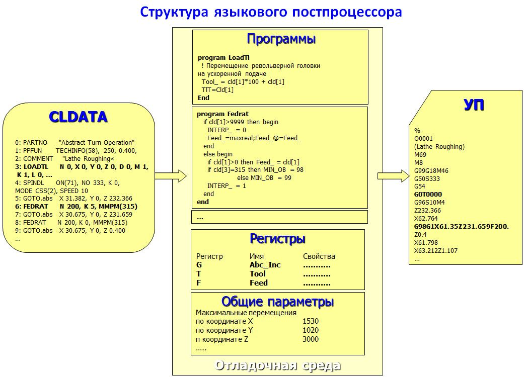 Языковой постпроцессор
