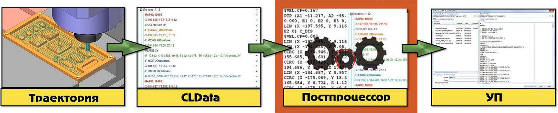 Место постпроцессора в цикле разработки управляющих программ
