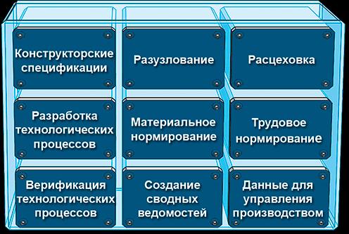 СПРУТ-ТП-Нормирование