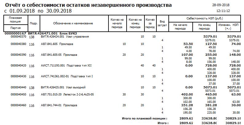 Центр СПРУТ ОКП СПРУТ-ОКП Экономика производства Отчет о незавершенном производстве НЗП