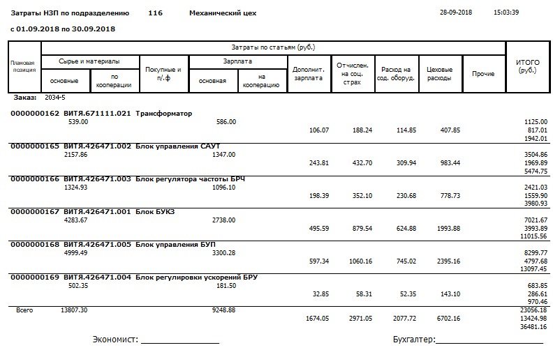 Центр СПРУТ ОКП СПРУТ-ОКП Экономика производства Отчет о затратах незавершенного производства НЗП подразделения