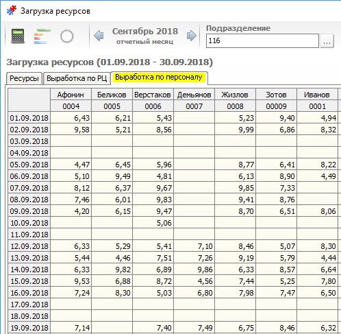 Центр СПРУТ ОКП СПРУТ-ОКП Экономика производства выработка персонала