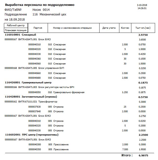 Центр СПРУТ ОКП СПРУТ-ОКП Экономика производства фактической выработке персонала