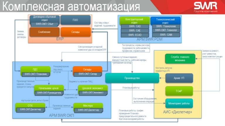 Центр СПРУТ ГК SWR конференция слайд 01