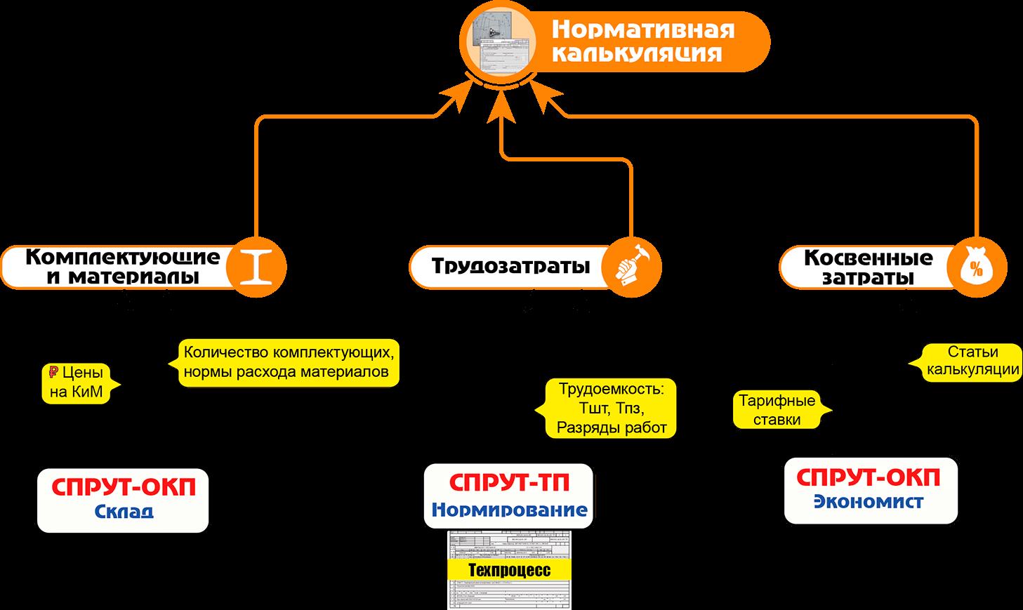 СПРУТ-ОКП планирование производства Экономика отчет по калькуляции нормативная