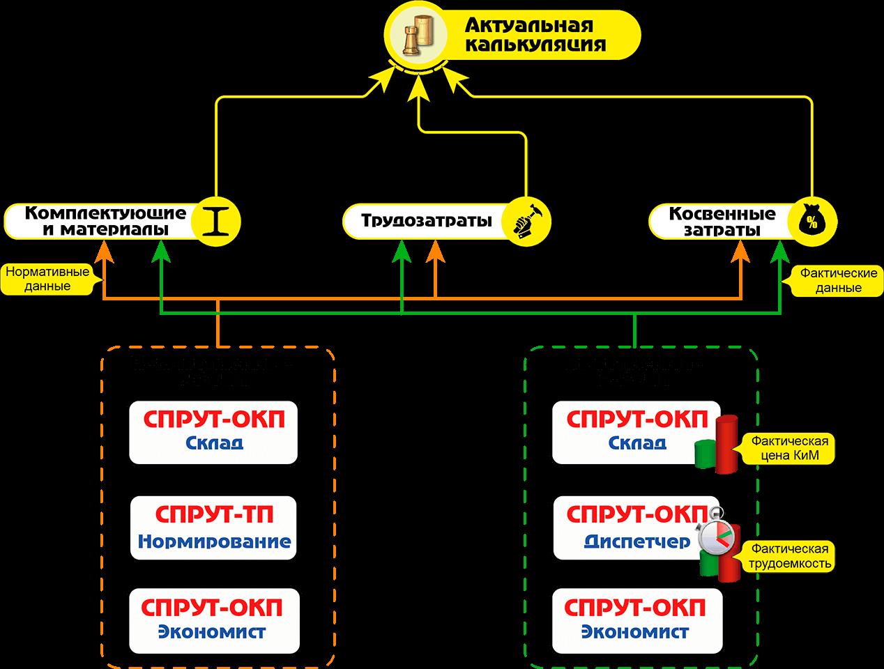 СПРУТ-ОКП планирование производства Экономика отчет по калькуляции актуальная