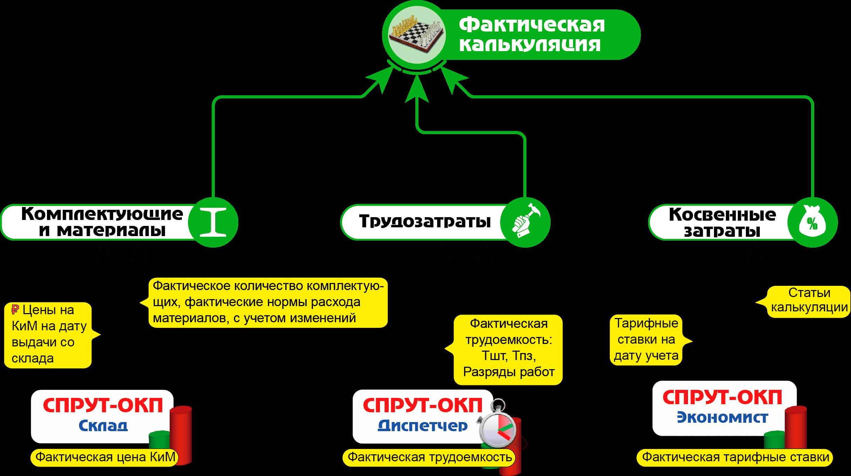 СПРУТ-ОКП планирование производства Экономика отчет по калькуляции фактическая