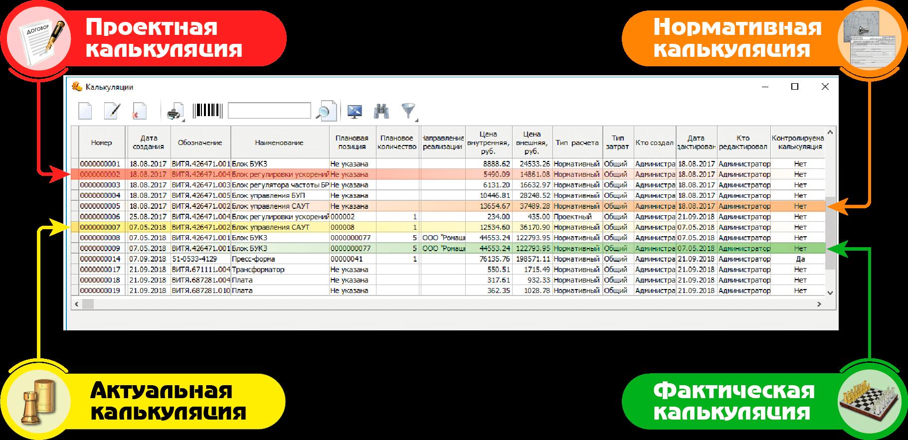 СПРУТ-ОКП планирование производства Экономика отчет по калькуляции виды