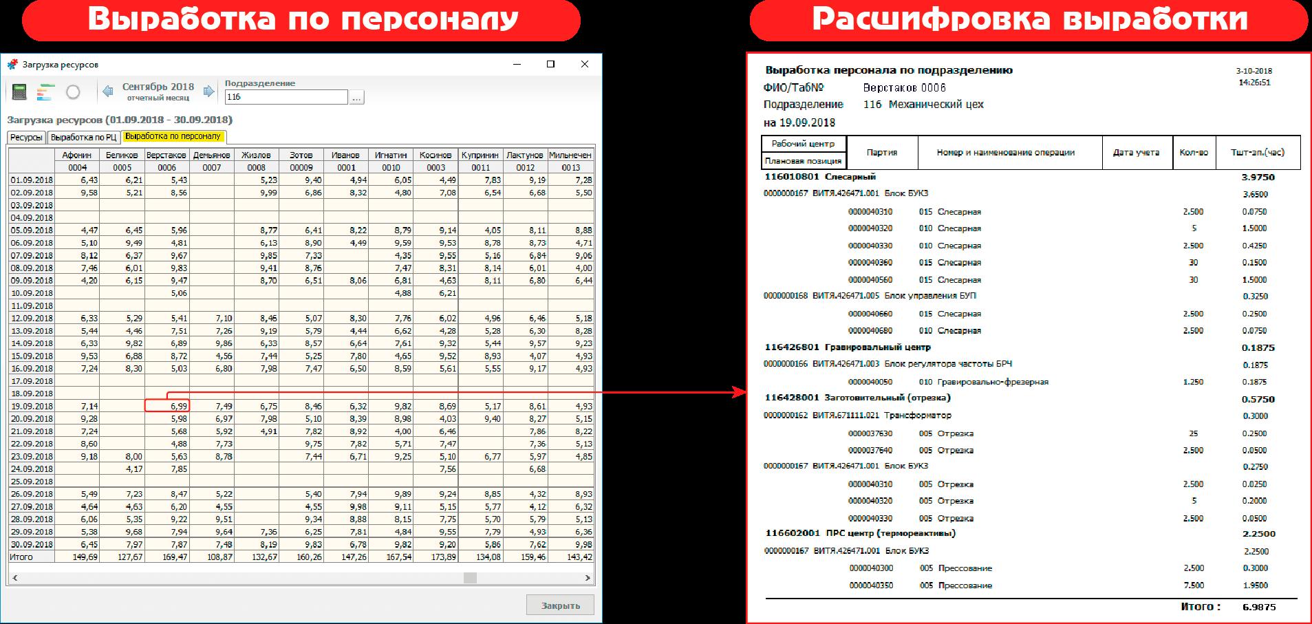 СПРУТ-ОКП планирование производства Экономика Документы выработки