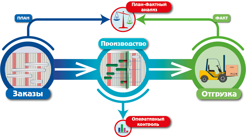 СПРУТ-ОКП, план-фактный анализ, plan-actual_analysis, Заказ, Отгрузка, Производства