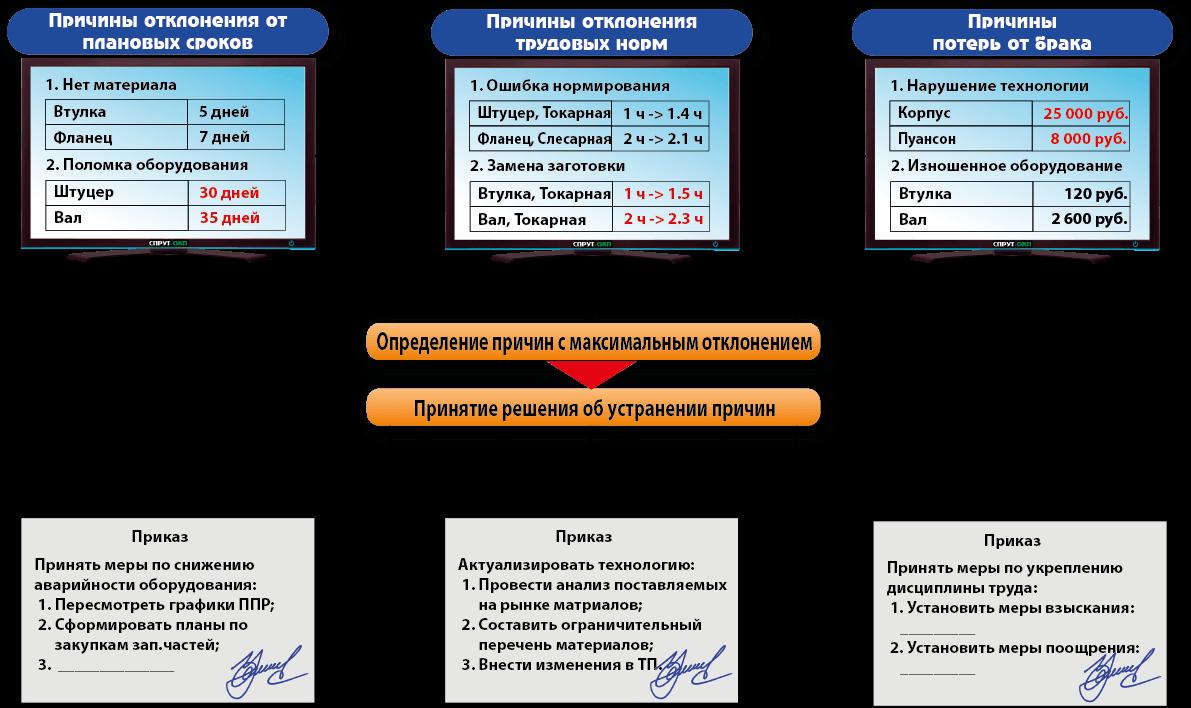 СПРУТ-ОКП, План-фактный анализ, plan-actual_analysis, Причины с максимальным отклонением, Принятие решений об устранении причин