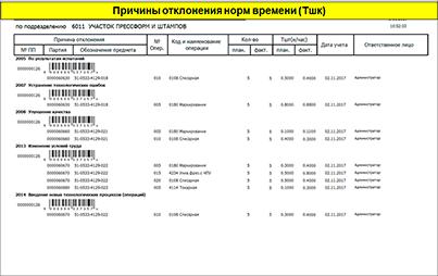 СПРУТ-ОКП, Причины отклонения норм времениплан-фактный анализ