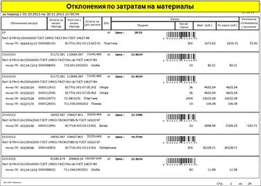 СПРУТ-ОКП, Отклонения по затратам на материалы