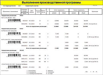 СПРУТ-ОКП, Выполнение производственной программы